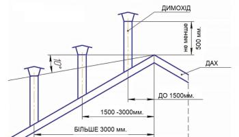 Правила підбору, монтажу та експлуатації димоходів topka-dymohod